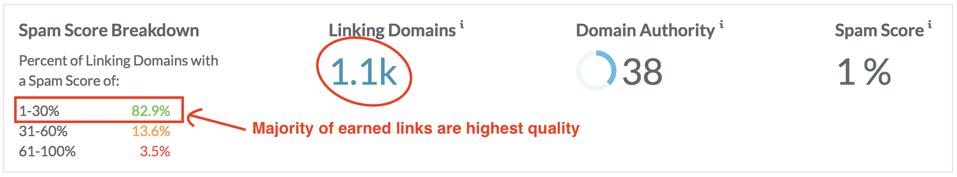 majority of earned links are highest quality