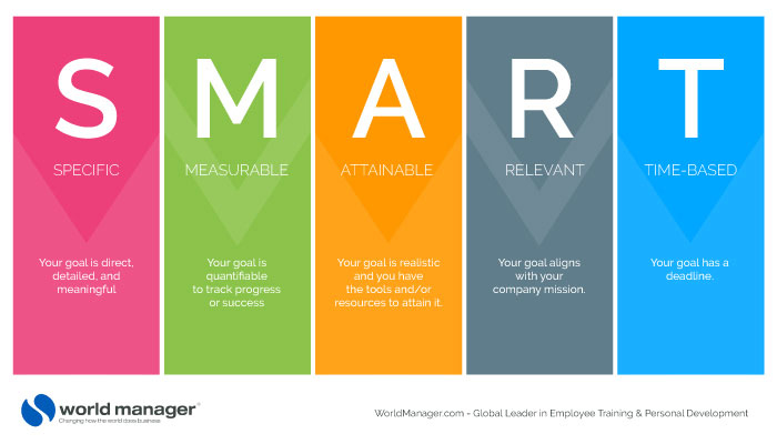 Smart graphic