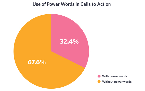 """One of the most common pieces of advice is to use so-called """"power words"""" in CTAs to increase effectiveness"""