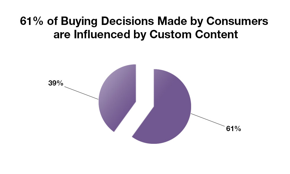 Pie chart showing that 61 % of Consumers