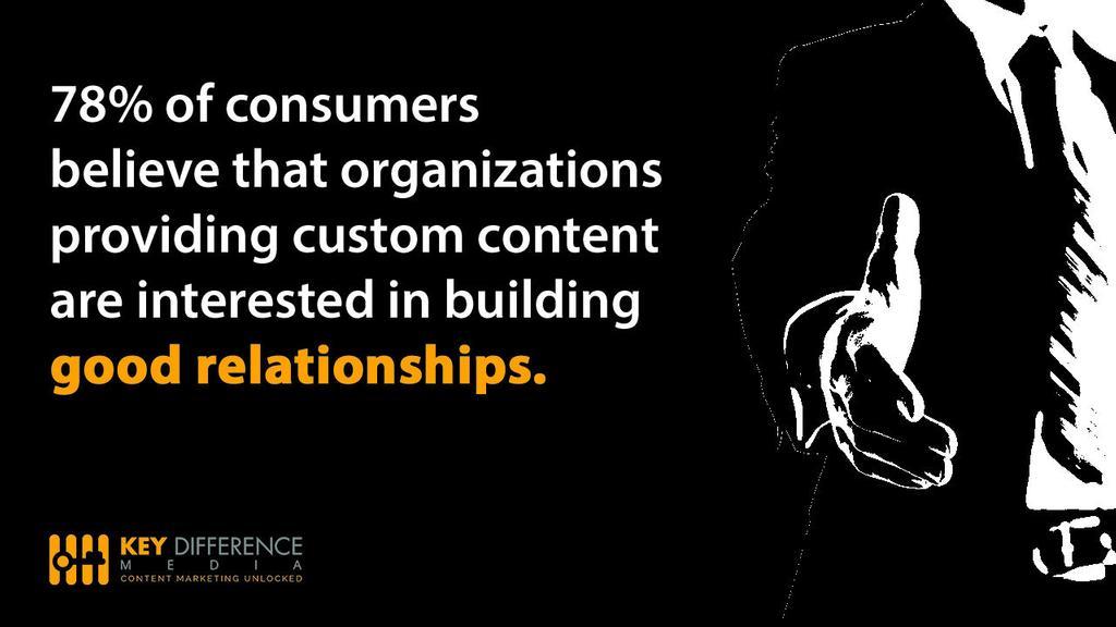 Consumers Believe in Custom Content