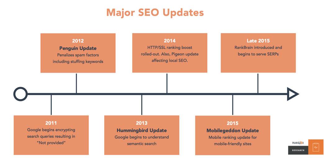 Timeline major SEO updates
