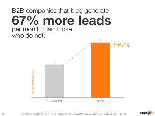 inbound marketing lead generation