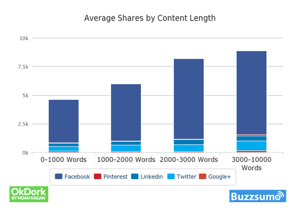 average shares by content length chart