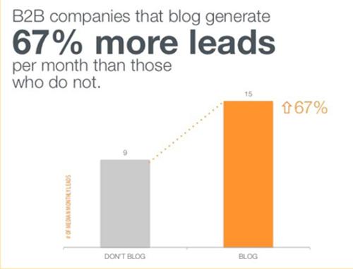 B2B companies that blog generate