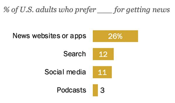 digital news websites