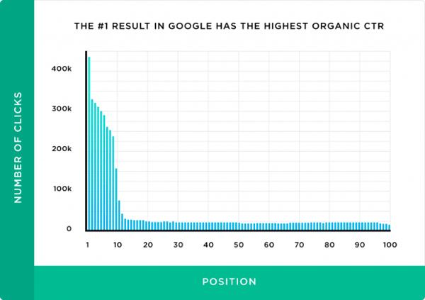 Google result organic CTR