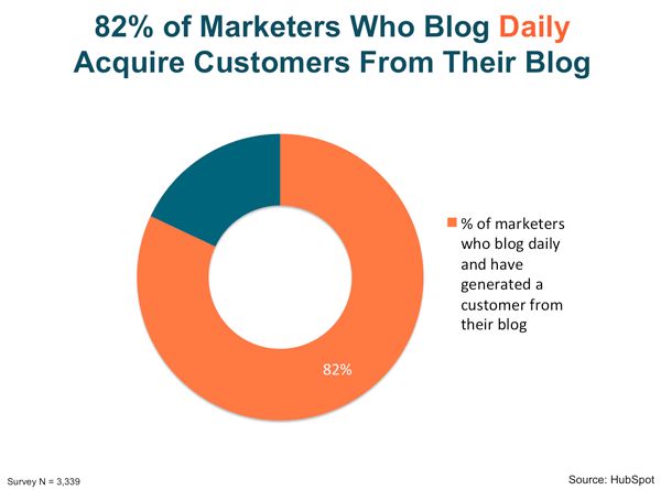 marketers daily blog