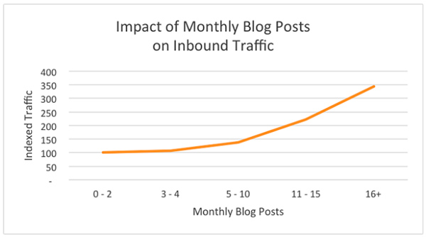 graph impact of monthly blog posts on inbound traffic