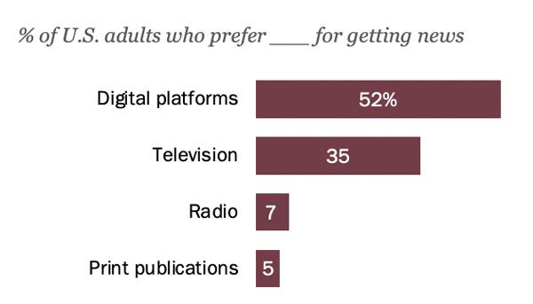 digital news platform
