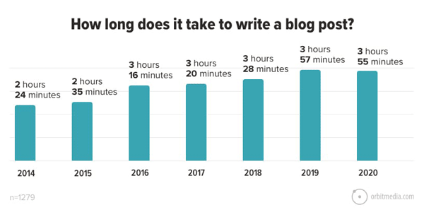 how long does it take t write a blog post