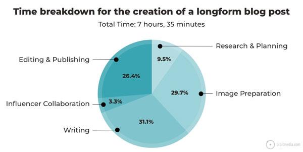 time breakdown